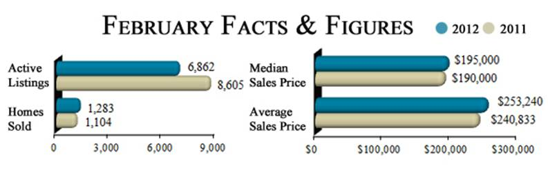 Austin Statisics - real estate market 2012